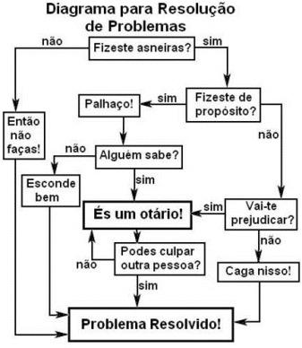 Resolucao_Problemas